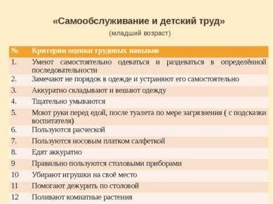 «Самообслуживание и детский труд» (младший возраст) № Критерии оценки трудовы...