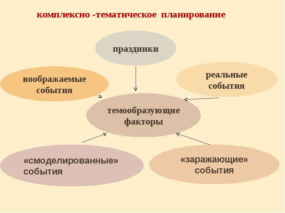 комплексно -тематическое планирование темообразующие факторы «заражающие» соб...