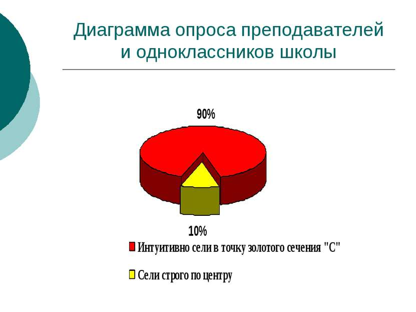 Диаграмма опроса преподавателей и одноклассников школы