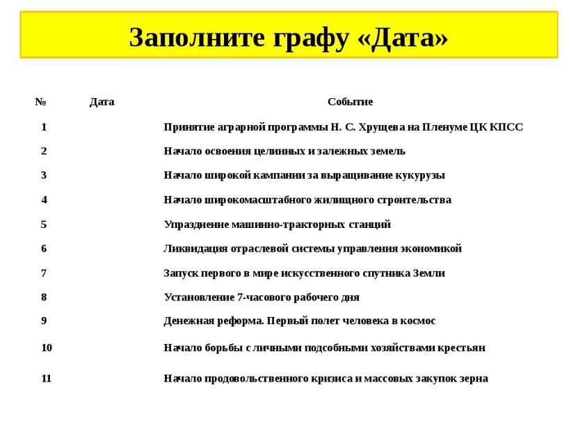 Заполните графу «Дата» № Дата Событие 1 Принятие аграрной программы Н.С.Хру...