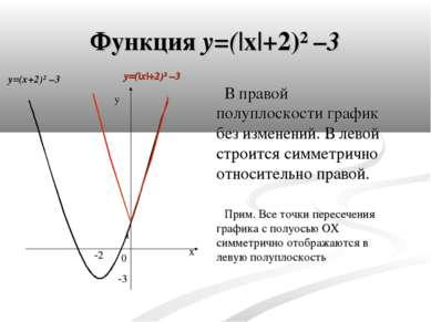 Функция y=(|x|+2)² –3 В правой полуплоскости график без изменений. В левой ст...