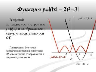 Функция y= ( x  – 2)² –3  В правой полуплоскости строится y= f(x)  и отобража...