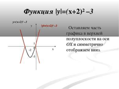 Функция |y|=(x+2)² –3 y 0 x -3 -2 1 Оставляем часть графика в верхней полупло...