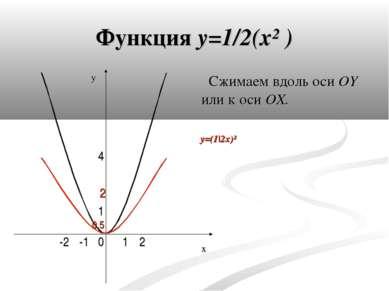 Функция y=1/2(x² ) Сжимаем вдоль оси OY или к оси OX. 0 4 1 -1 1 2 -2 0,5 2 x...