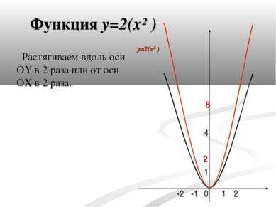 Функция y=2(x² ) 0 4 1 -1 1 2 -2 Растягиваем вдоль оси OY в 2 раза или от оси...