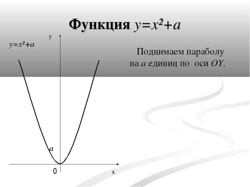 Функция y=x²+a Поднимаем параболу на a единиц по оси OY. x y 0 a y=x²+a