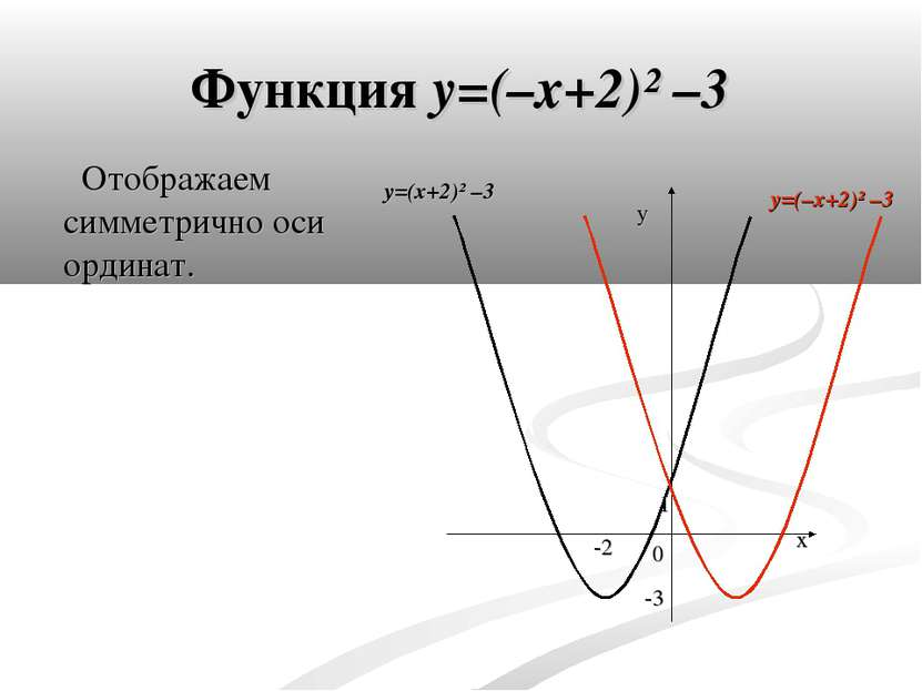 Функция y=(–x+2)² –3 Отображаем симметрично оси ординат. y 0 x -3 -2 1 y=(–x+...