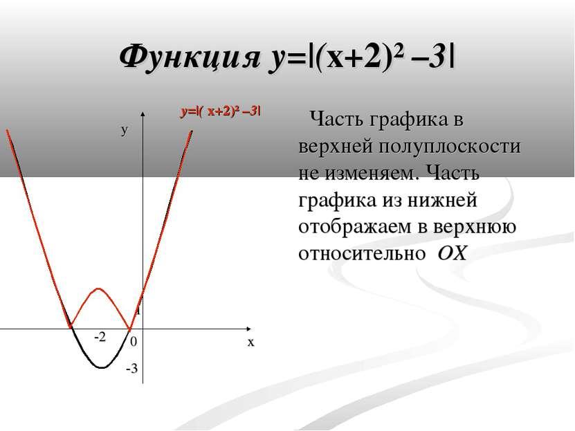 Функция y= (x+2)² –3  Часть графика в верхней полуплоскости не изменяем. Част...
