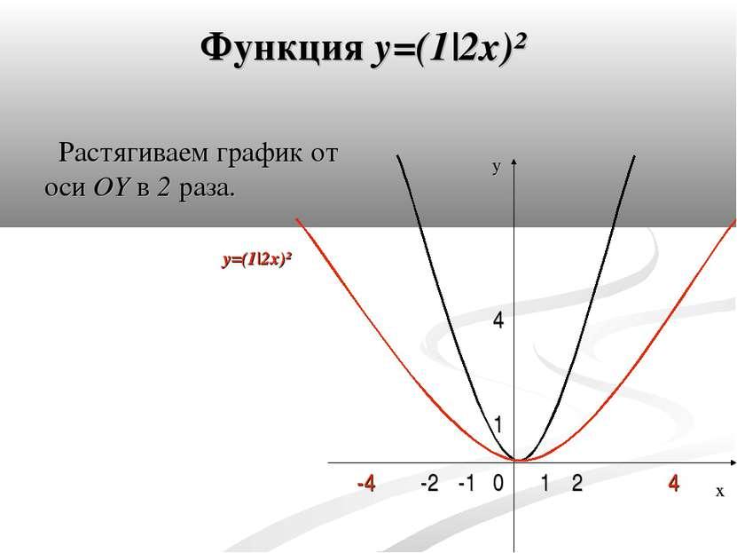Функция y=(1 2x)² Растягиваем график от оси OY в 2 раза. 0 4 1 -1 1 2 -2 -4 4...