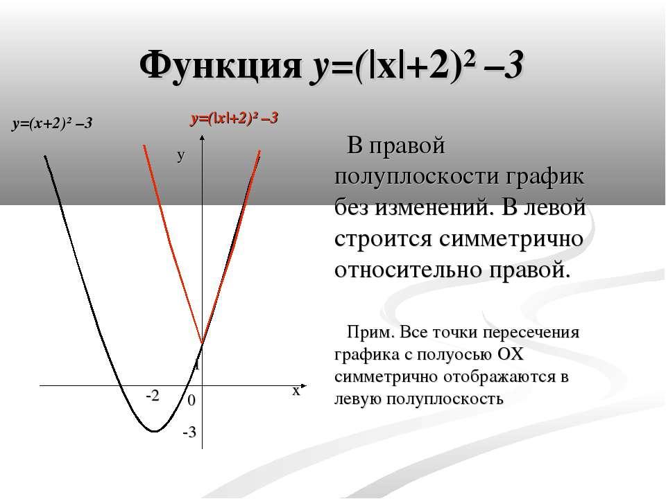 Функция y=( x +2)² –3 В правой полуплоскости график без изменений. В левой ст...