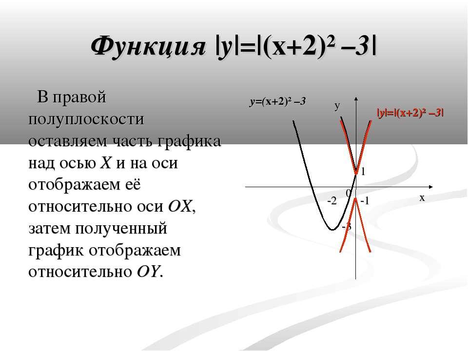 Функция  y = (x+2)² –3  В правой полуплоскости оставляем часть графика над ос...