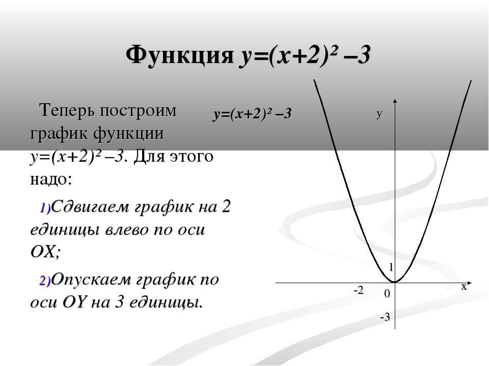 Функция y=(x+2)² –3 Теперь построим график функции y=(x+2)² –3. Для этого над...