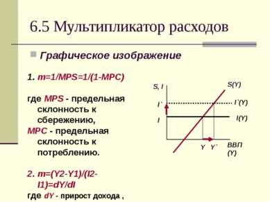 6.5 Мультипликатор расходов Графическое изображение m=1/MPS=1/(1-MPC) где MPS...
