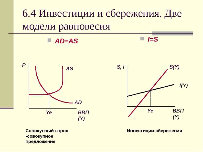 6.4 Инвестиции и сбережения. Две модели равновесия AD=AS I=S Совокупный спрос...