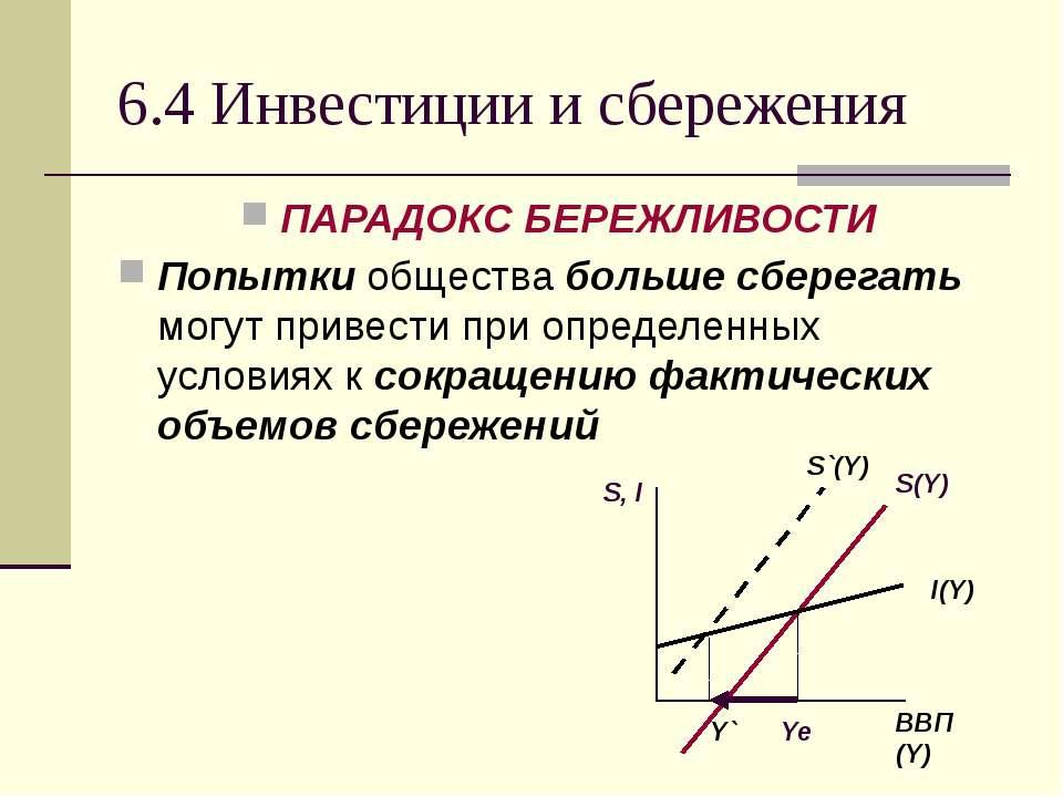 6.4 Инвестиции и сбережения ПАРАДОКС БЕРЕЖЛИВОСТИ Попытки общества больше сбе...