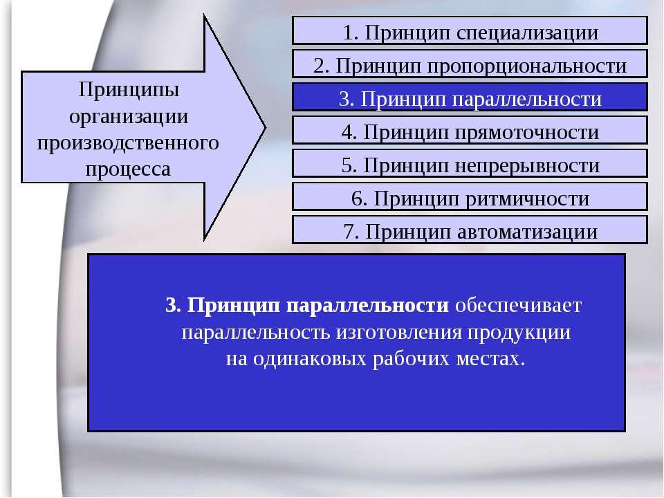 3. Принцип параллельности обеспечивает параллельность изготовления продукции ...