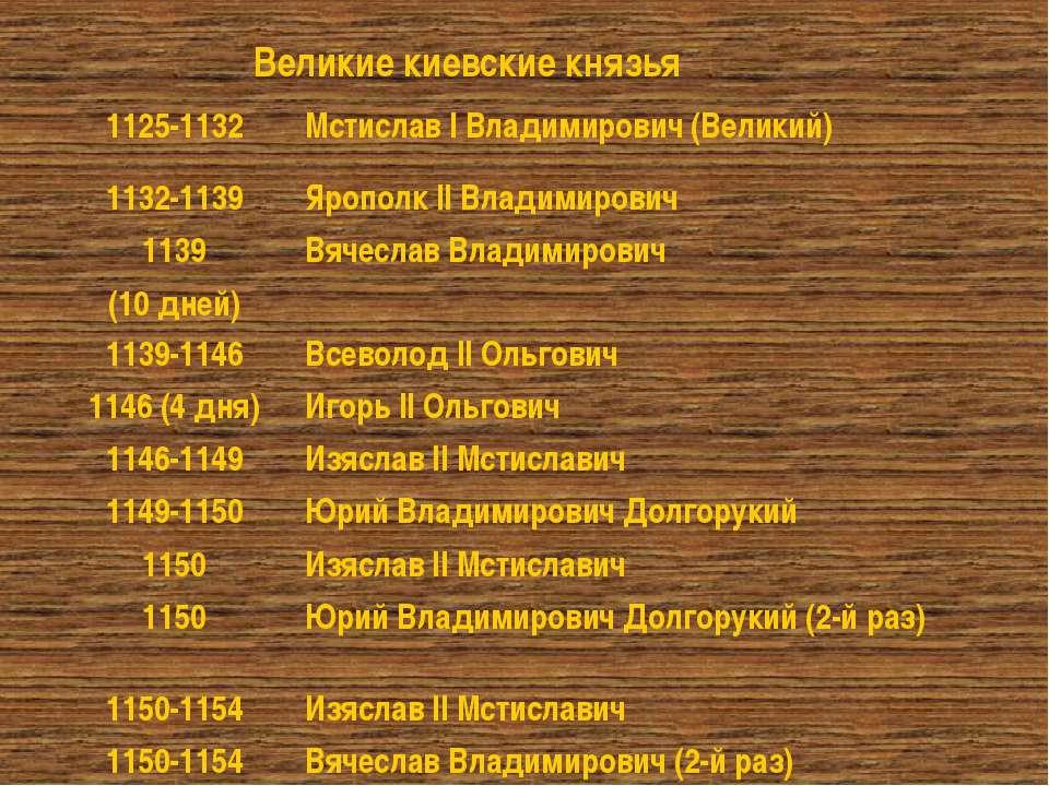 Великие киевские князья 1125-1132 Мстислав I Владимирович (Великий) 1132-1139...