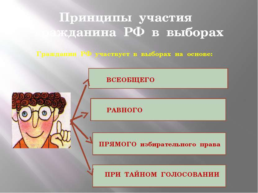 Принципы участия гражданина РФ в выборах Гражданин РФ участвует в выборах на ...