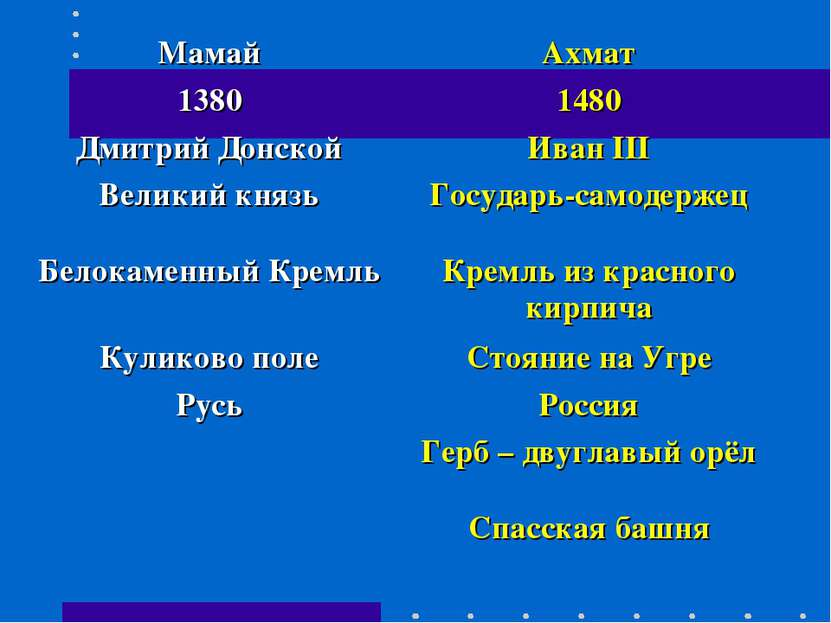 Мамай Ахмат 1380 1480 Дмитрий Донской Иван III Великий князь Государь-самодер...
