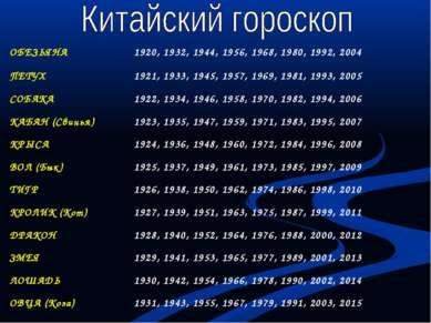 ОБЕЗЬЯНА 1920, 1932, 1944, 1956, 1968, 1980, 1992, 2004 ПЕТУХ 1921, 1933, 194...