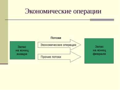 Экономические операции Потоки Экономические операции Прочие потоки Запас на к...