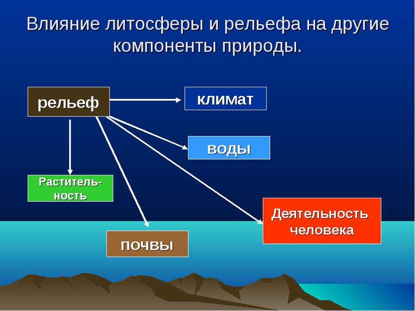Влияние литосферы и рельефа на другие компоненты природы. рельеф климат воды ...