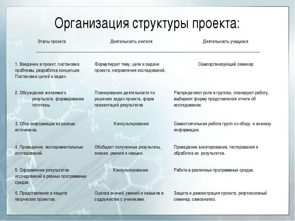 Организация структуры проекта: