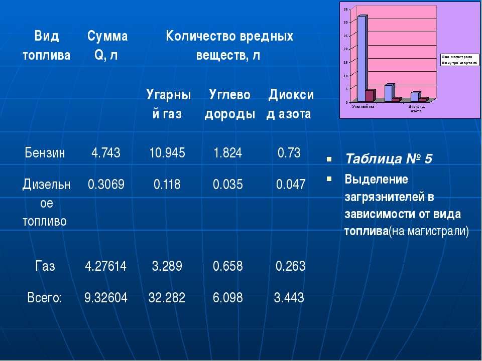 Таблица № 5 Выделение загрязнителей в зависимости от вида топлива(на магистра...
