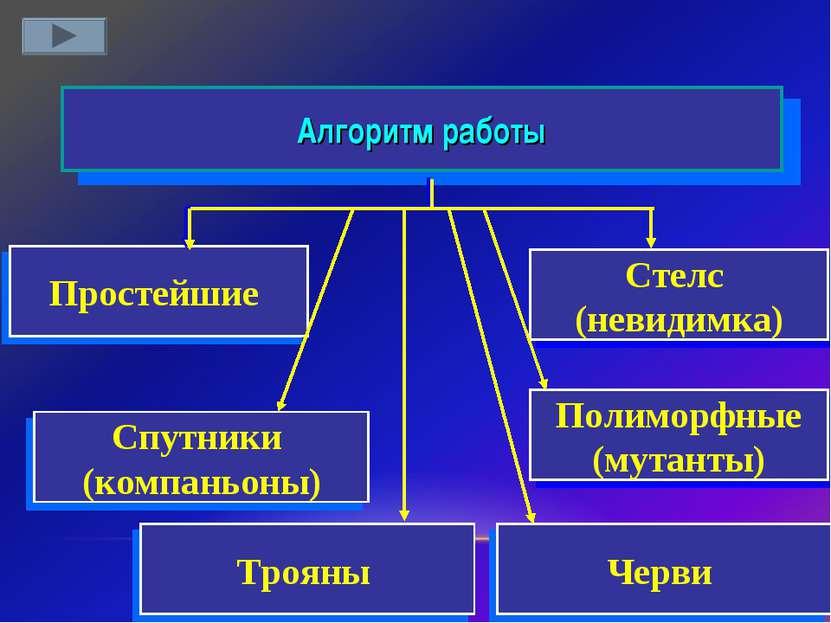 Стелс (невидимка) Алгоритм работы Простейшие Полиморфные (мутанты) Спутники (...
