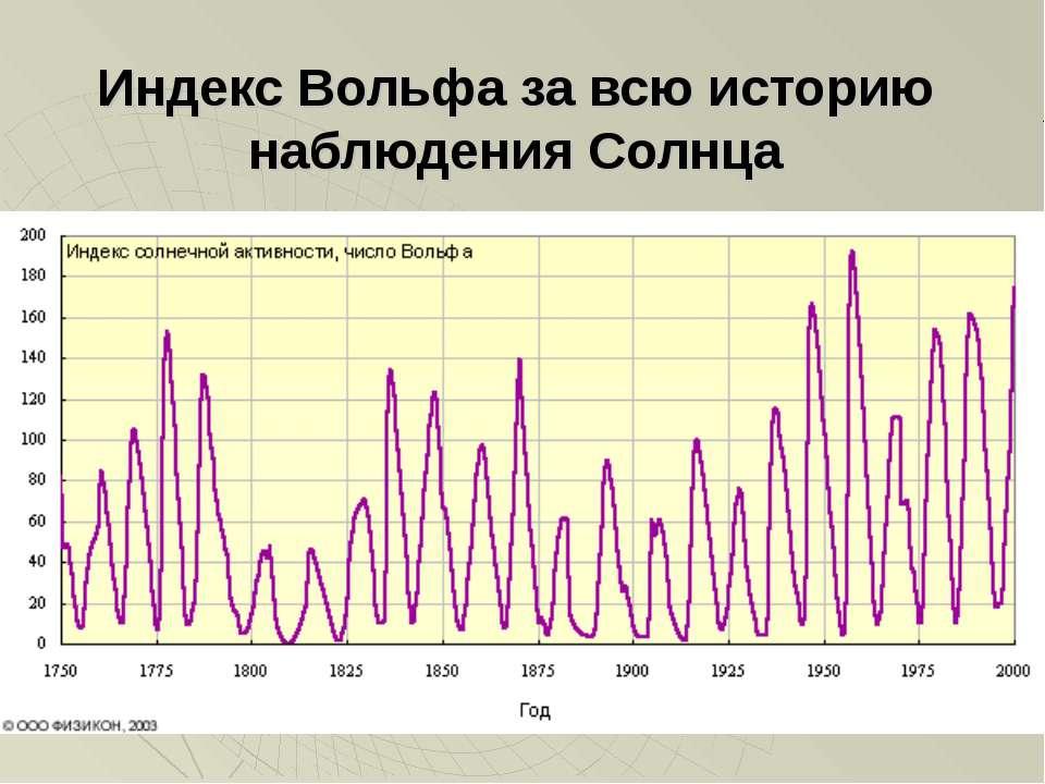 Индекс Вольфа за всю историю наблюдения Солнца