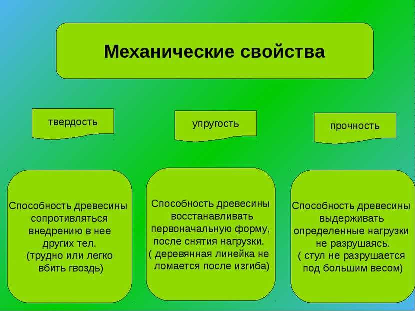 Механические свойства твердость упругость прочность Способность древесины соп...
