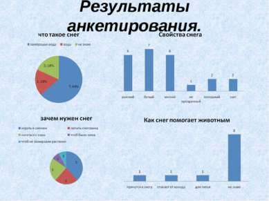 Результаты анкетирования.