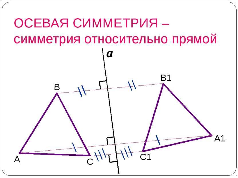 чтобы построить фигуру, симметричную данной относительно прямой а, нужно из к...