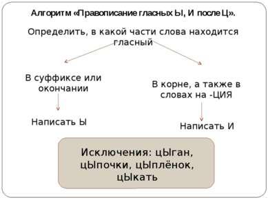 Алгоритм «Правописание гласных Ы, И после Ц». Определить, в какой части слова...