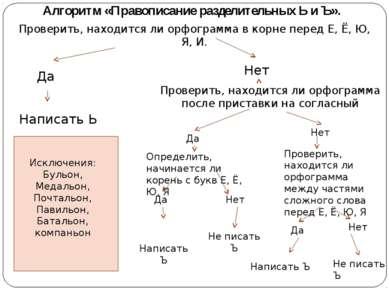 Алгоритм «Правописание разделительных Ь и Ъ». Проверить, находится ли орфогра...