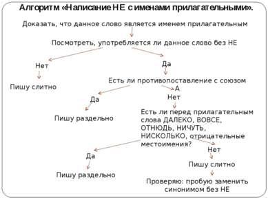 Алгоритм «Написание НЕ с именами прилагательными». Доказать, что данное слово...