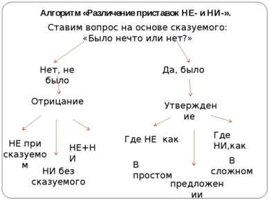 Алгоритм «Различение приставок НЕ- и НИ-». Ставим вопрос на основе сказуемого...