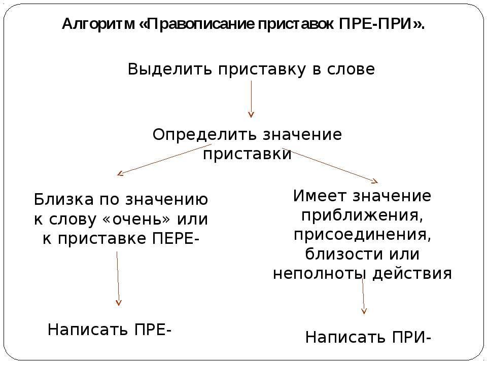Алгоритм «Правописание приставок ПРЕ-ПРИ». Выделить приставку в слове Определ...