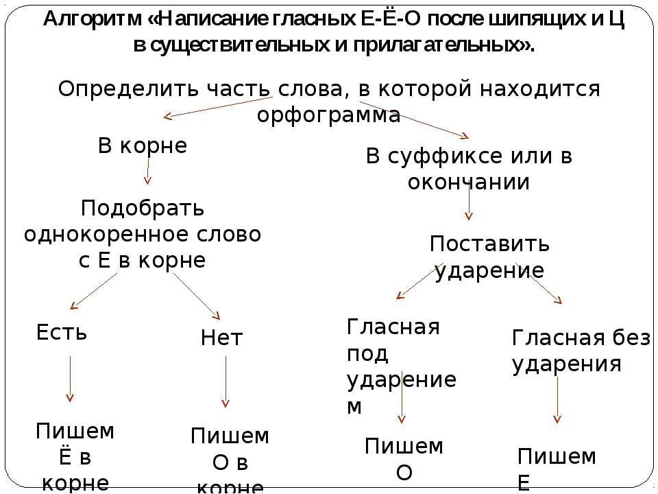 Алгоритм «Написание гласных Е-Ё-О после шипящих и Ц в существительных и прила...