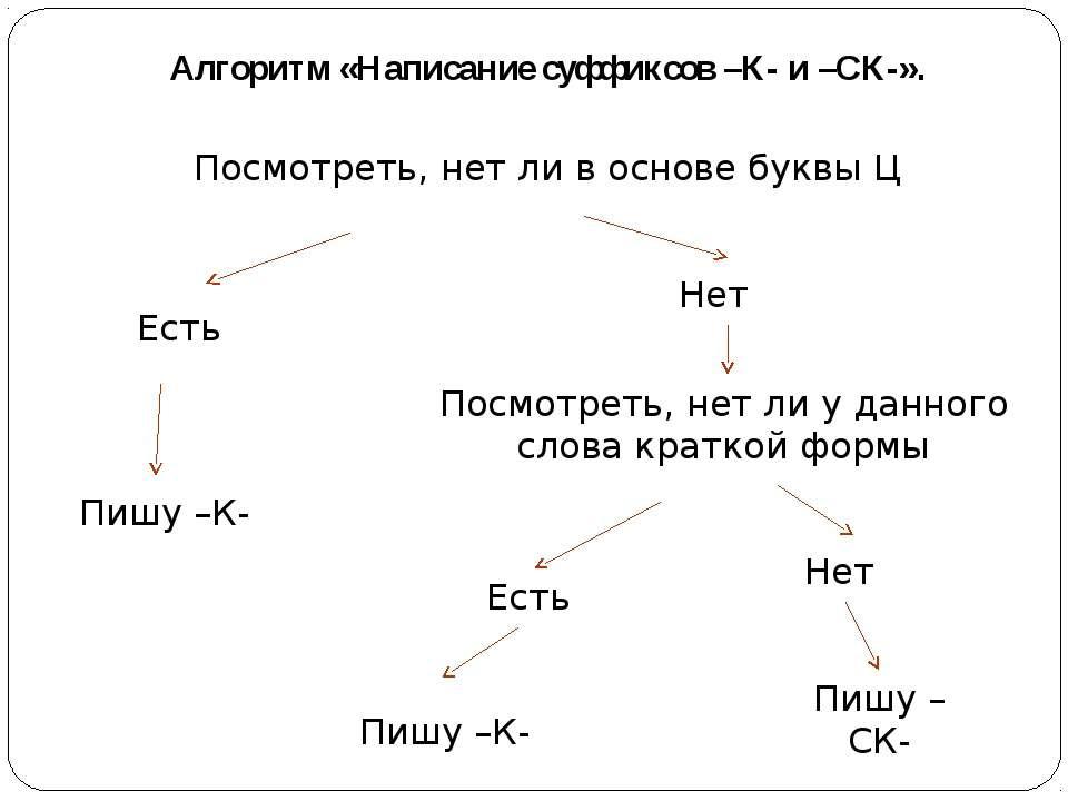 Алгоритм «Написание суффиксов –К- и –СК-». Посмотреть, нет ли в основе буквы ...