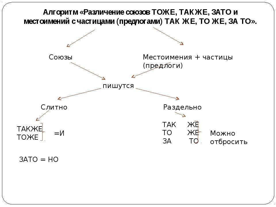 Алгоритм «Различение союзов ТОЖЕ, ТАКЖЕ, ЗАТО и местоимений с частицами (пред...
