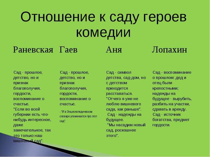 Отношение к саду героев комедии Раневская Гаев Аня Лопахин Сад- прошлое, дет...