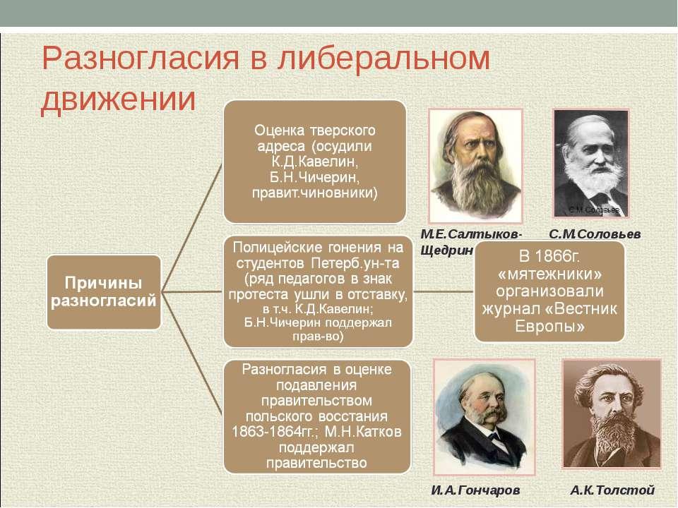 Разногласия в либеральном движении А.К.Толстой И.А.Гончаров М.Е.Салтыков-Щедр...
