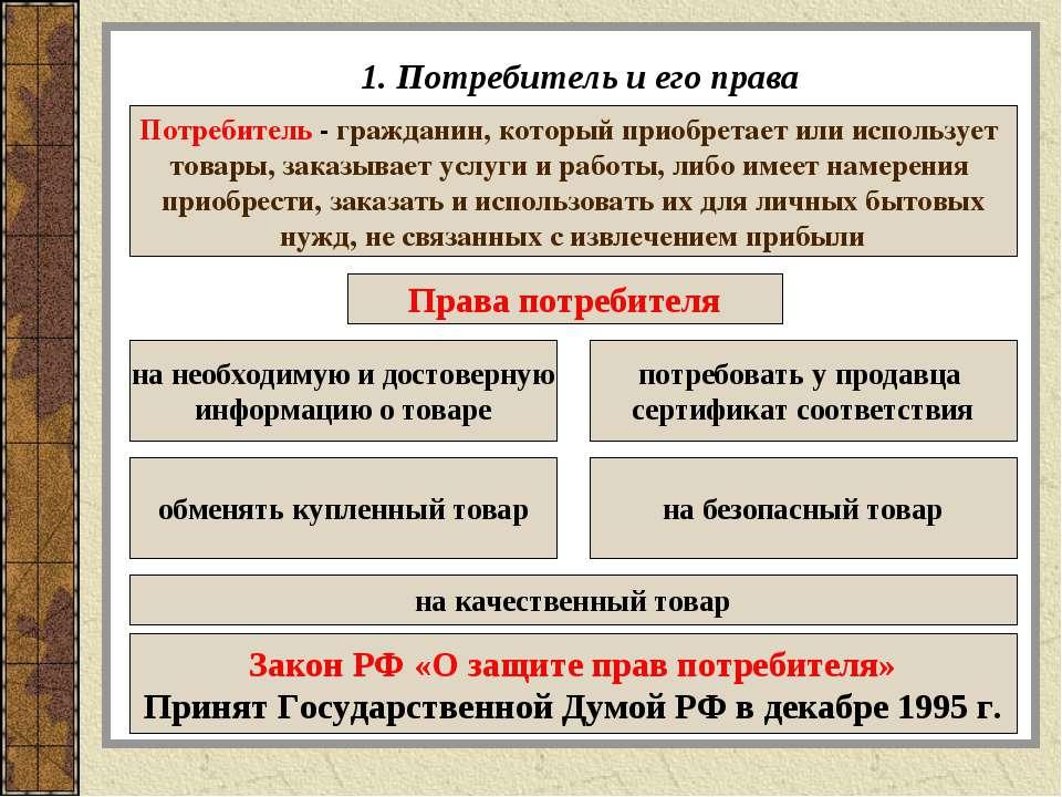 1. Потребитель и его права Потребитель - гражданин, который приобретает или и...