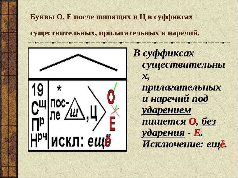 Буквы О, Е после шипящих и Ц в суффиксах существительных, прилагательных и на...
