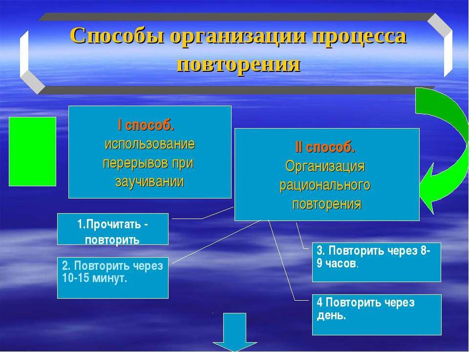 Способы организации процесса повторения I способ. использование перерывов при...