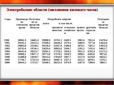 Электробаланс области (миллионов киловатт-часов) Годы Произведено электроэнер...