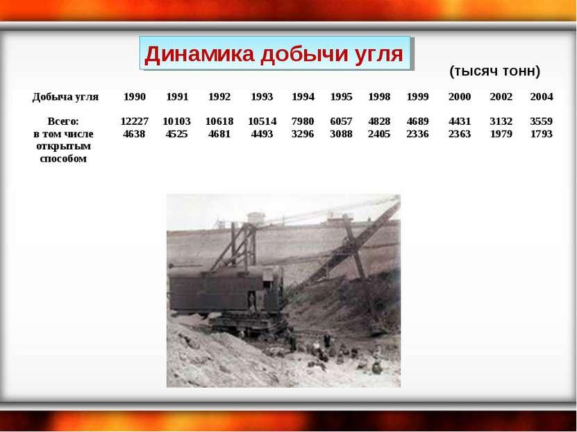 Динамика добычи угля (тысяч тонн) Добыча угля 1990 1991 1992 1993 1994 1995 1...