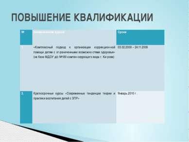 ПОВЫШЕНИЕ КВАЛИФИКАЦИИ № Наименование курсов Сроки 1. «Комплексный подход к о...