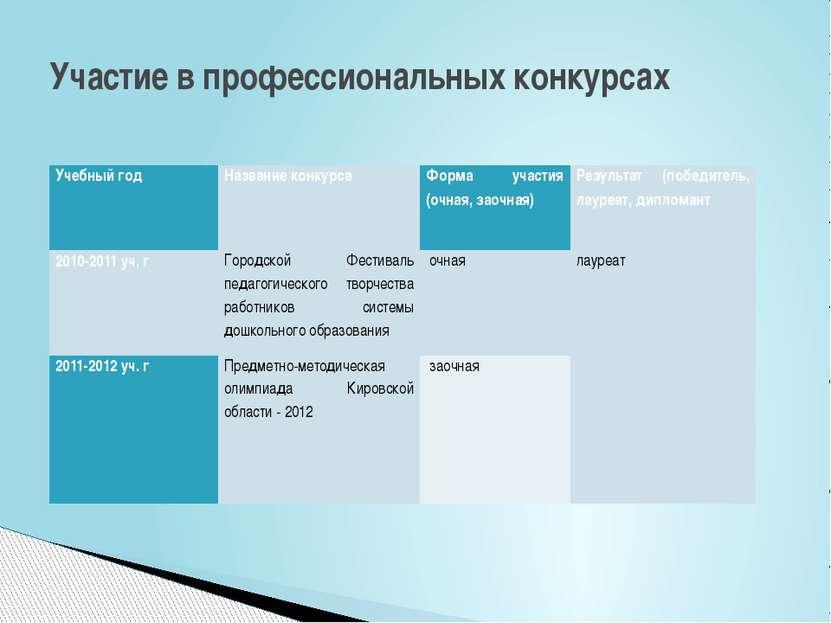 Участие в профессиональных конкурсах Учебный год Название конкурса Форма учас...